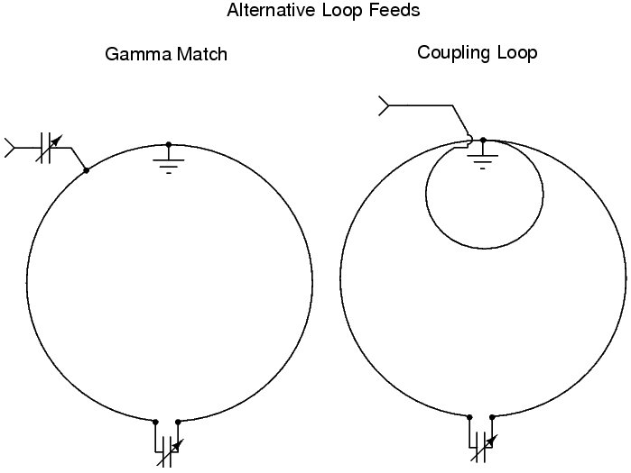 Alternative Feeds Diagram