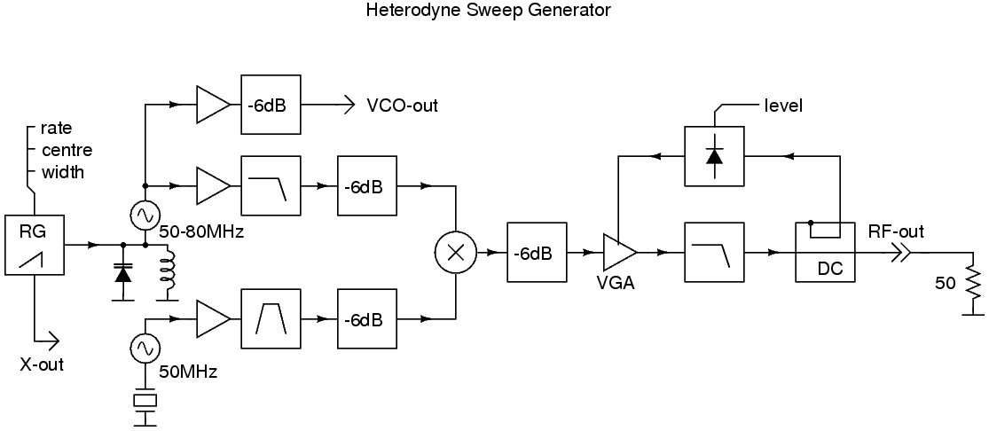 HF Sweep-Generator Block Diagram
